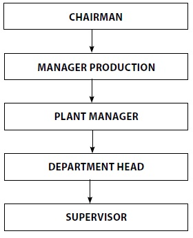 Chain of Command - Organisation Structure And Design