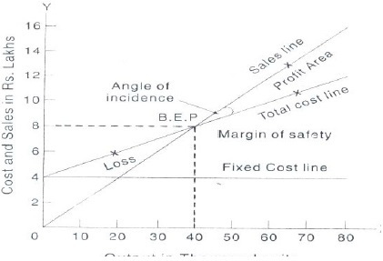Construction Of Break-Even Chart-Cost Volume Profit Analysis