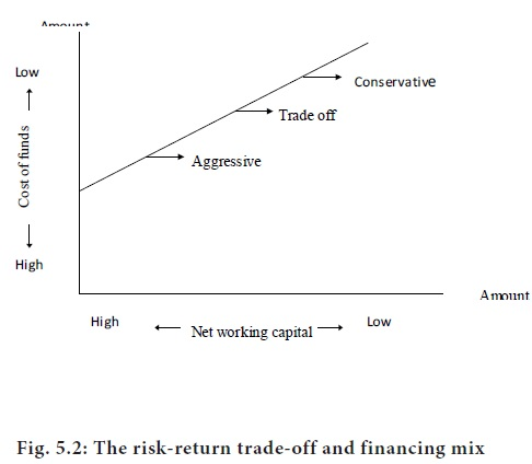 Financing of working capital Short-term Vs long-term financing -