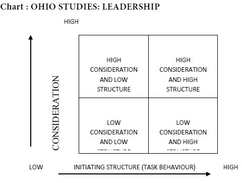Ohio State Leadership Studies