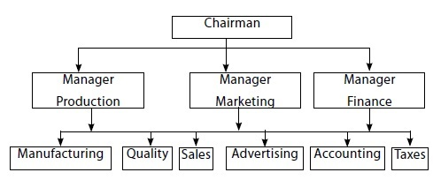 Organization Chart - Organisation Structure And Design