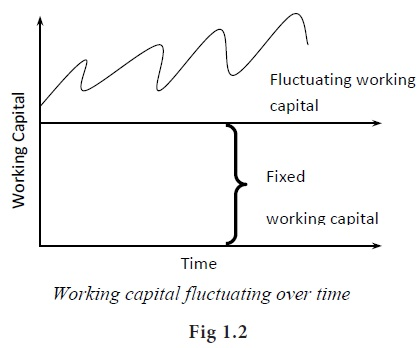 Types of working capital - WORKING CAPITAL MANAGEMENT
