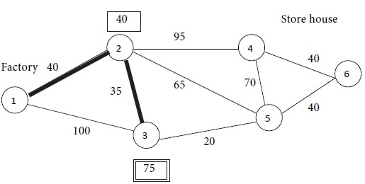 Solution For The Example Problem - Shortest Path Problem