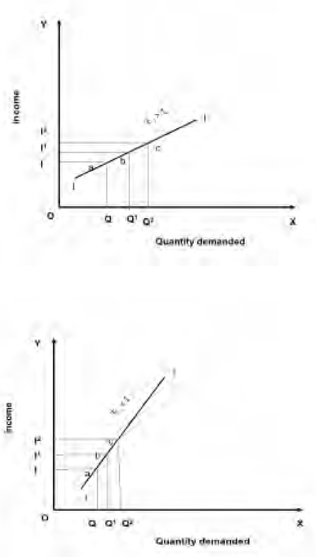 Income Elasticity Demand Analysis Study Material Lecturing